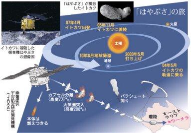 01「はやぶさ」の旅=画像提供JAXAI.jpg